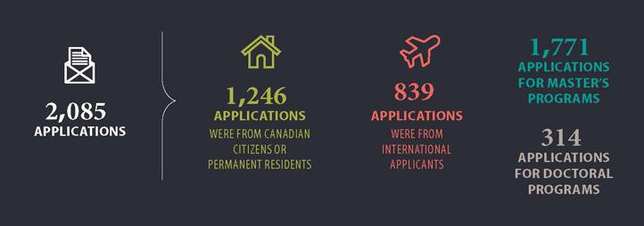 2085 applications, 1246 canadian applications, 839 international applications, 1771 applications for master's program, 314 applications for doctoral program