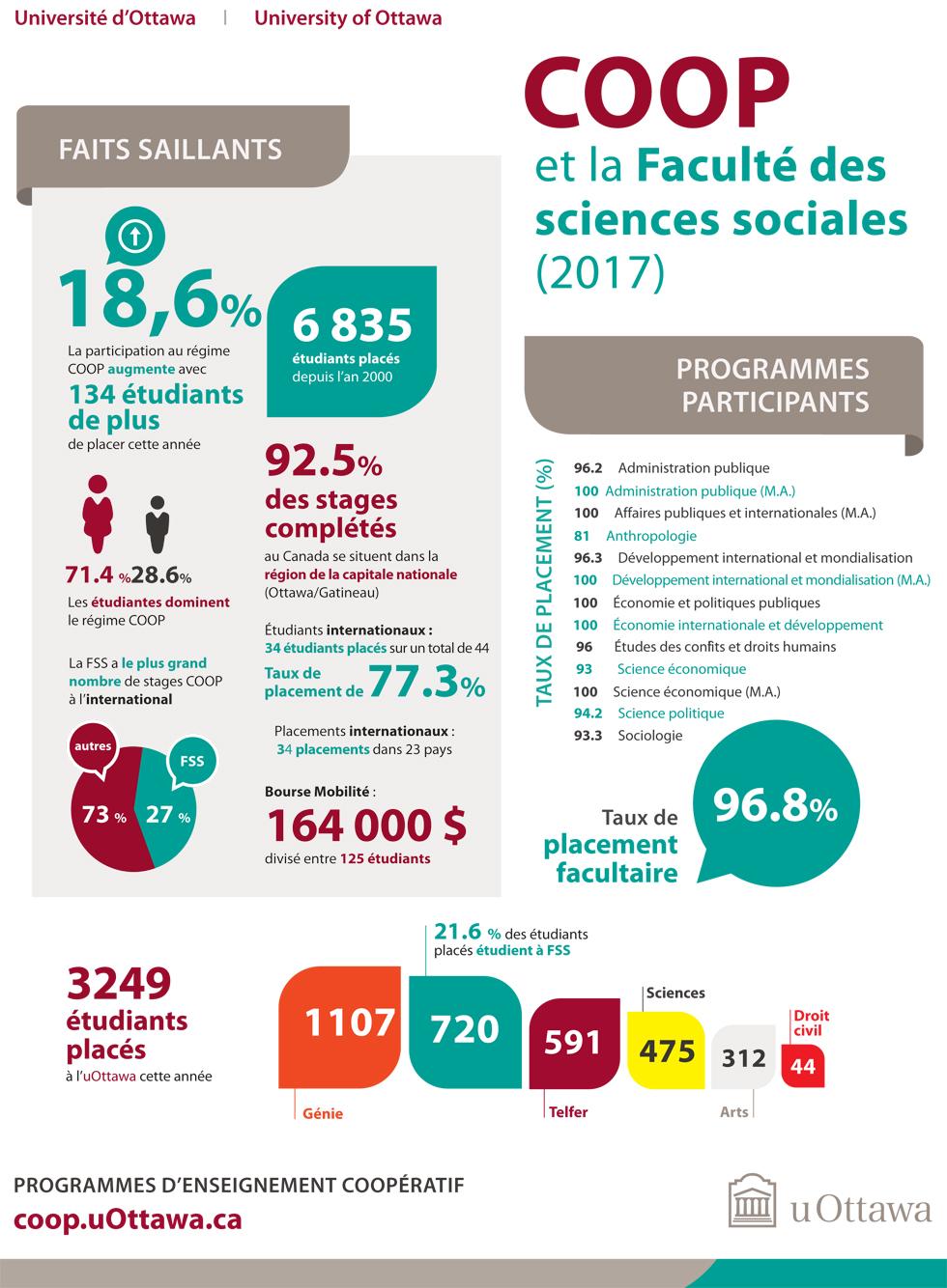 Infographique COOP et la Faculté des sciences sociales 2017