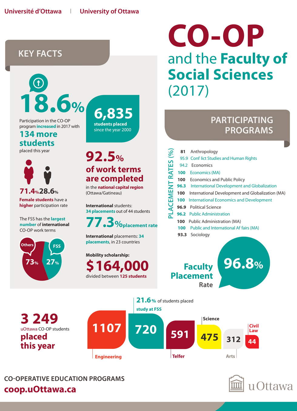 Infographic CO-OP and the Faculty of Social Sciences 2017