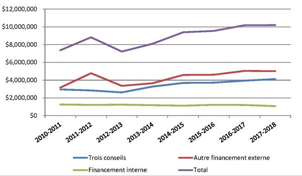 Financemant de la recherche 2010-2018