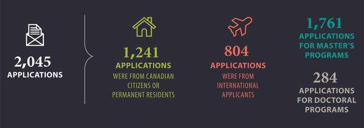 2045 applications, 1241 applications cnd citizens, 804 international applicants 1761 master's applications 284 doctoral applications