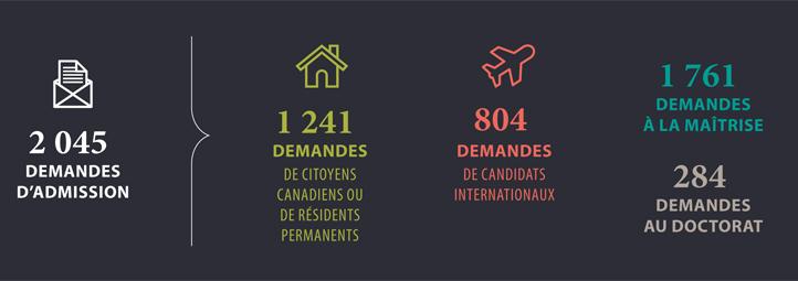 2045 demande d'admission 1241 demande de canadiens 804 demandes internationals, 1761 demandes maitrise, 284 demandes doctorals