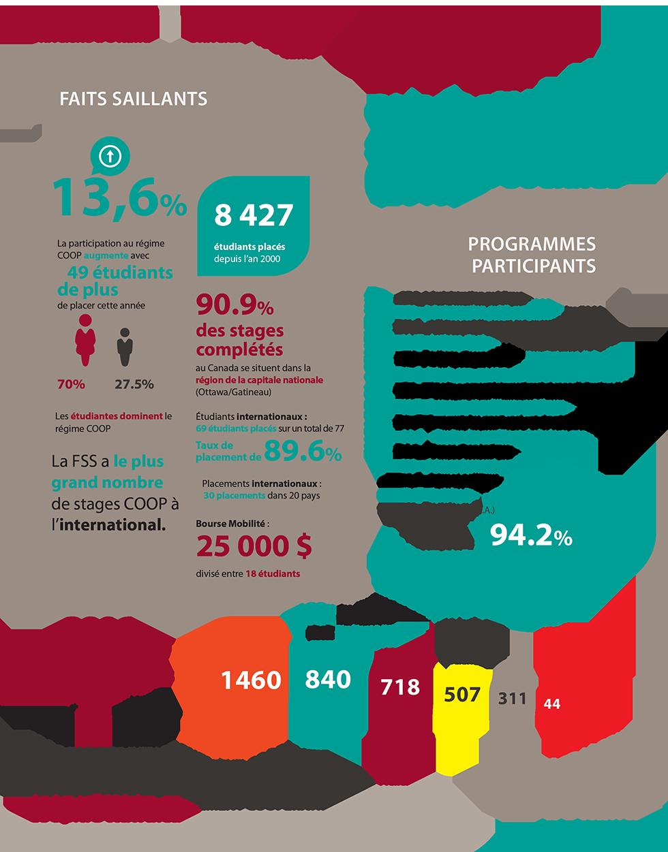 Infographique COOP et la Faculté des sciences sociales 2019